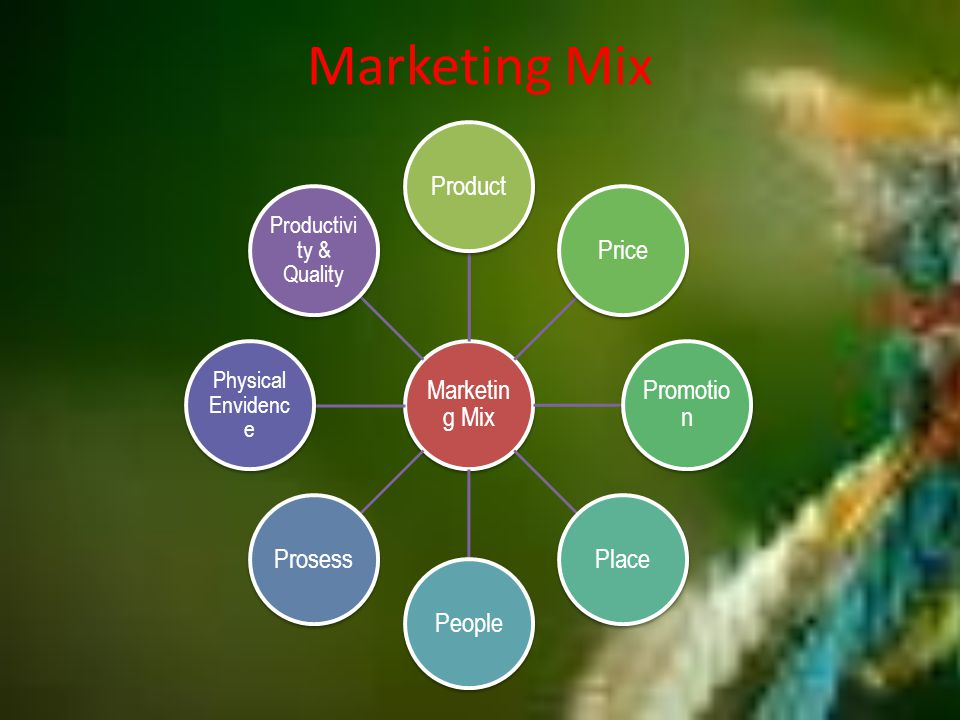 Marketing Mix ProductPrice Promotio n PlacePeopleProsess Physical Envidenc e Productivi ty & Quality
