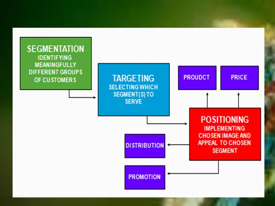 SEGMENTASI Proses membagi sebuah pasar ke segmen- segmen atau kelopok-kelompok yang bermakna, relative sama dan dapat diidentifikasikan.