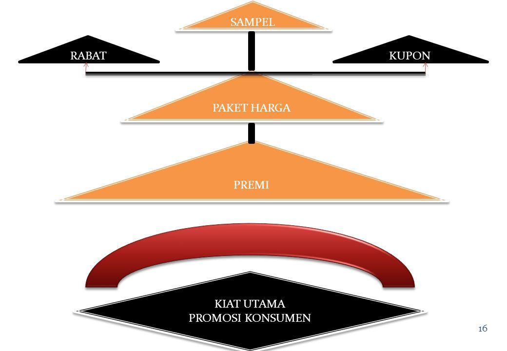 15 PROMOSI PENJUALAN (Sales Promotion) PROMOSI PENJUALAN (Sales Promotion)  Memilih Kiat Promosi Penjualan  Mengembangkan Program Promosi Penjualan.