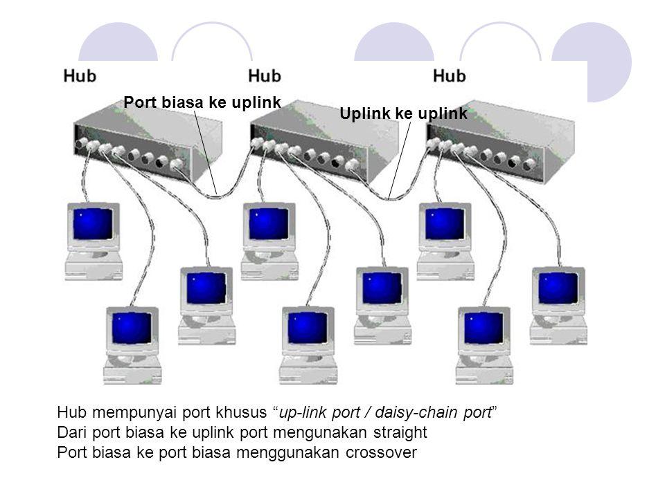 "Hub mempunyai port khusus ""up-link port / daisy-chain port"" Dari port biasa ke uplink port mengunakan straight Port biasa ke port biasa menggunakan cr"