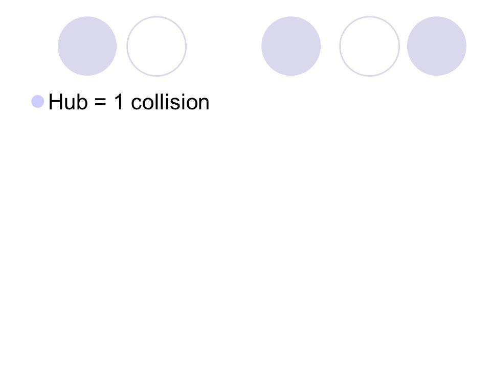 Hub = 1 collision