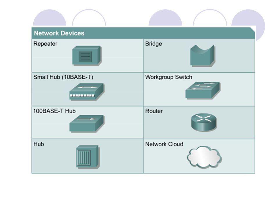 Clouds  Penggambaran jaringan LAN, MAN, WAN  Terdiri dari banyak devices jaringan