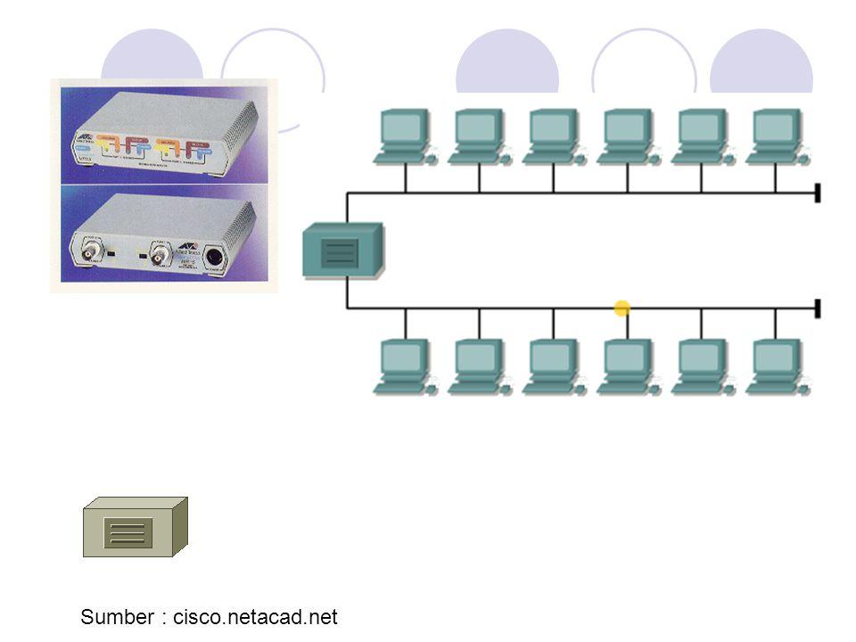 Switch  Sering disebut multi-port bridge karena mempunyai banyak port  Dapat langsung menggantikan Hub karena cara memasangnya sama  Lebih cerdas & performa tinggi dari Hub  Mampu menentukan ke tujuan paket data dengan tepat yang berakibat ringan dan cepat dijaringan  Mampu melayani banyak request dari MAC karena terdapat MAC Table dan meneruskannya  Port swtich mempunyai collision domain sendiri