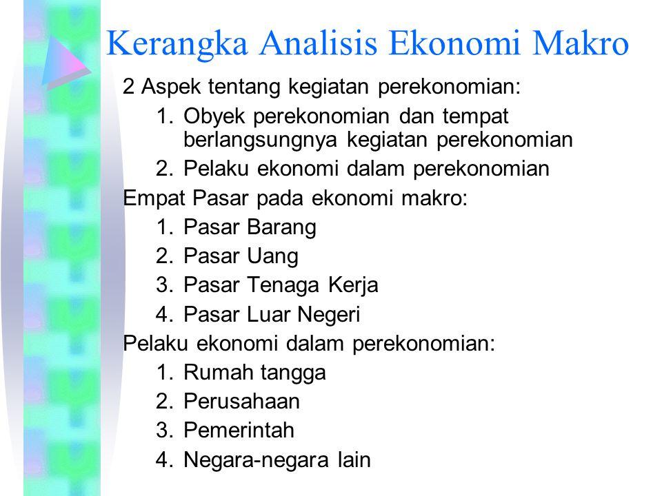 Kerangka Analisis Ekonomi Makro 2 Aspek tentang kegiatan perekonomian: 1.Obyek perekonomian dan tempat berlangsungnya kegiatan perekonomian 2.Pelaku e