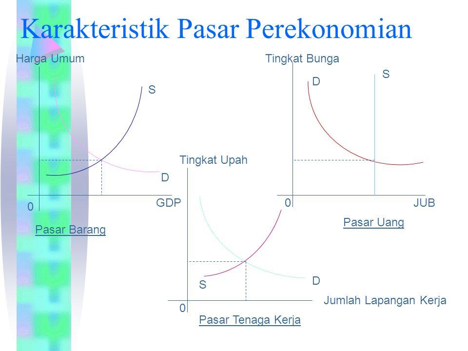 Karakteristik Pasar Perekonomian Pasar Barang Pasar Uang Pasar Tenaga Kerja 0 0 0 Harga Umum GDP Tingkat Upah Tingkat Bunga JUB S D S D S D Jumlah Lap