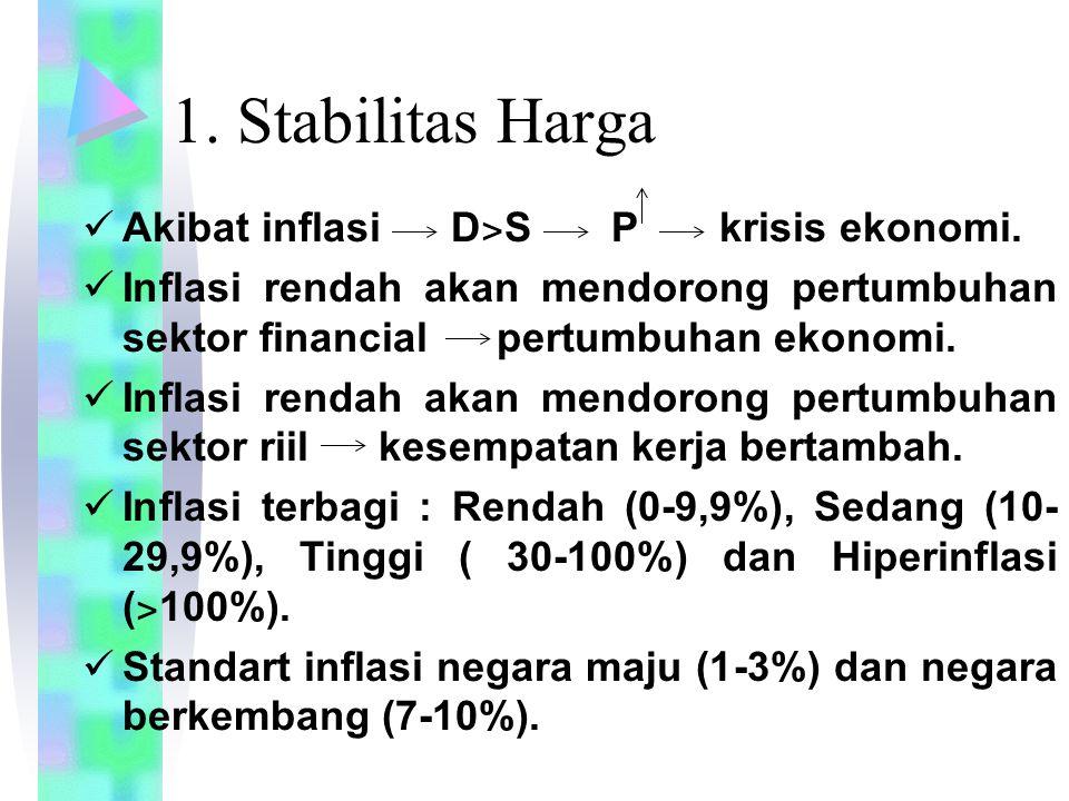 1. Stabilitas Harga Akibat inflasi D ˃ S P krisis ekonomi. Inflasi rendah akan mendorong pertumbuhan sektor financial pertumbuhan ekonomi. Inflasi ren
