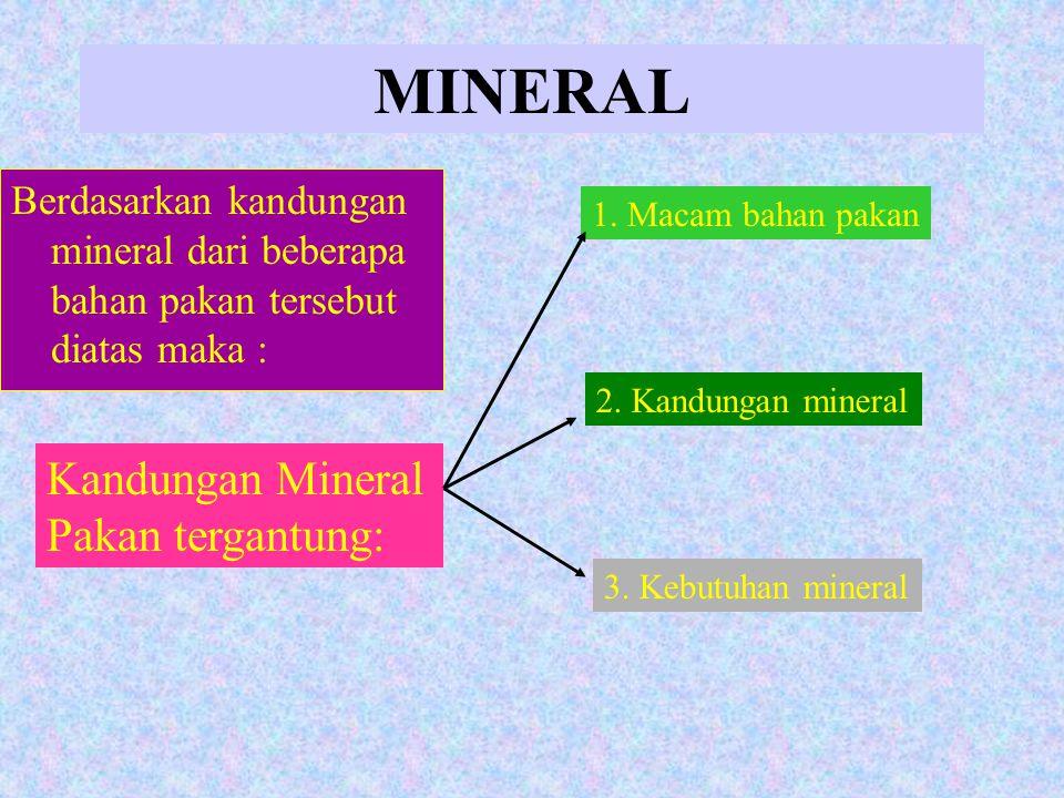 Berdasarkan kandungan mineral dari beberapa bahan pakan tersebut diatas maka : MINERAL 1. Macam bahan pakan 2. Kandungan mineral 3. Kebutuhan mineral