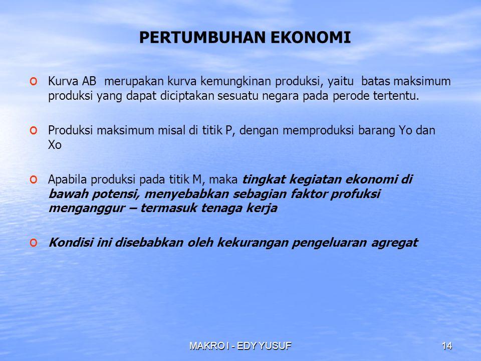 MAKRO I - EDY YUSUF14 PERTUMBUHAN EKONOMI o o Kurva AB merupakan kurva kemungkinan produksi, yaitu batas maksimum produksi yang dapat diciptakan sesuatu negara pada perode tertentu.