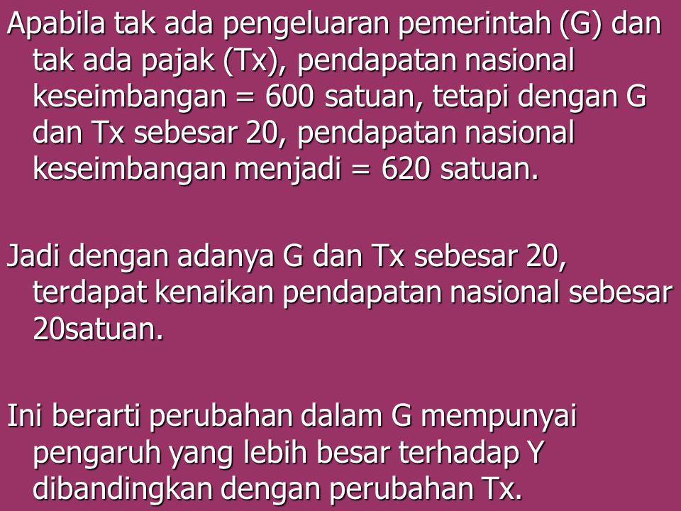 Apabila tak ada pengeluaran pemerintah (G) dan tak ada pajak (Tx), pendapatan nasional keseimbangan = 600 satuan, tetapi dengan G dan Tx sebesar 20, p