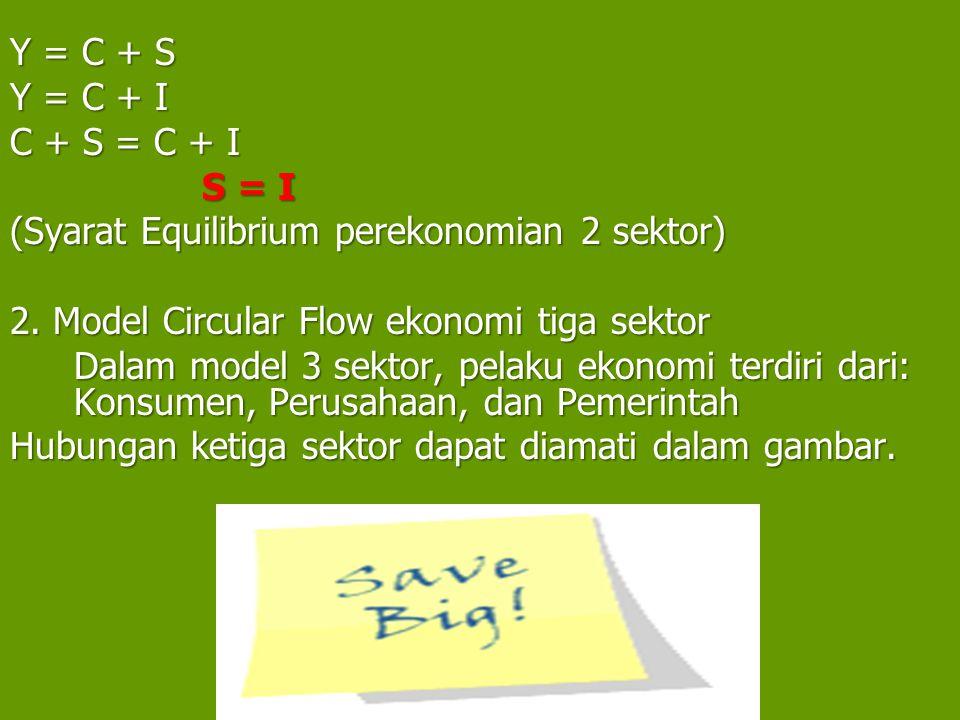 Y = C + S Y = C + I C + S = C + I S = I (Syarat Equilibrium perekonomian 2 sektor) 2. Model Circular Flow ekonomi tiga sektor Dalam model 3 sektor, pe