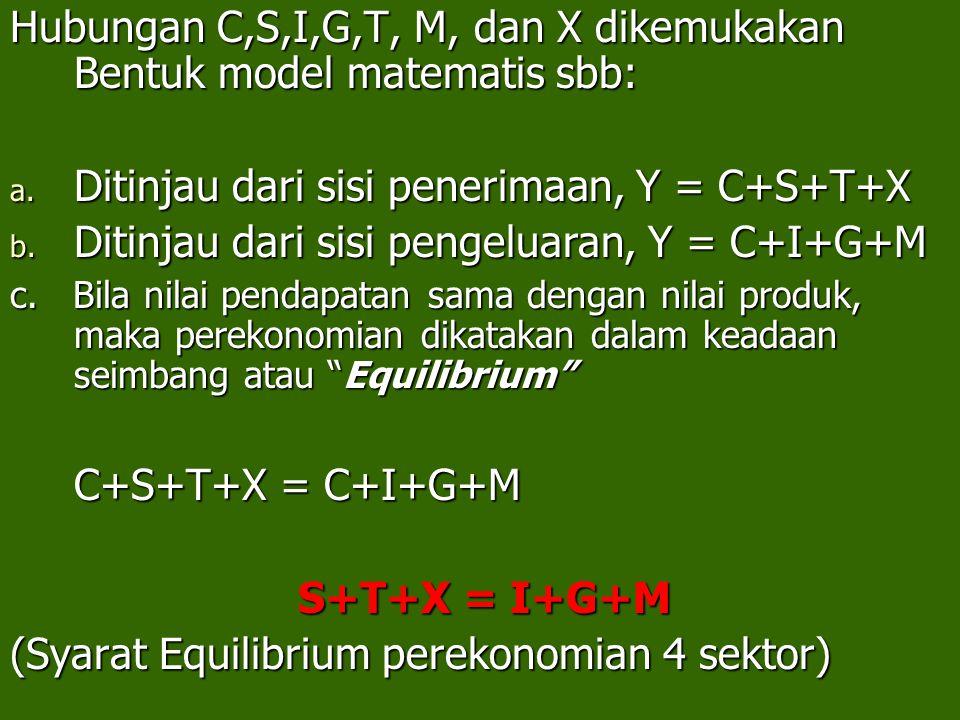 Hubungan C,S,I,G,T, M, dan X dikemukakan Bentuk model matematis sbb: a. Ditinjau dari sisi penerimaan, Y = C+S+T+X b. Ditinjau dari sisi pengeluaran,