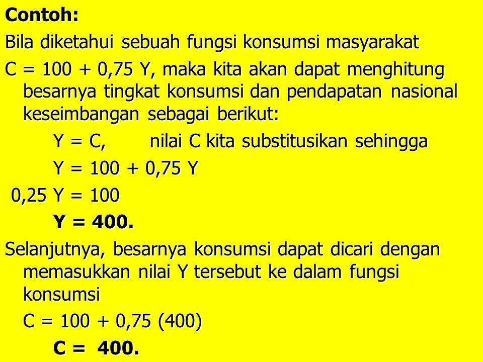 Contoh: Bila diketahui sebuah fungsi konsumsi masyarakat C = 100 + 0,75 Y, maka kita akan dapat menghitung besarnya tingkat konsumsi dan pendapatan nasional keseimbangan sebagai berikut: Y = C, nilai C kita substitusikan sehingga Y = 100 + 0,75 Y 0,25 Y = 100 0,25 Y = 100 Y = 400.