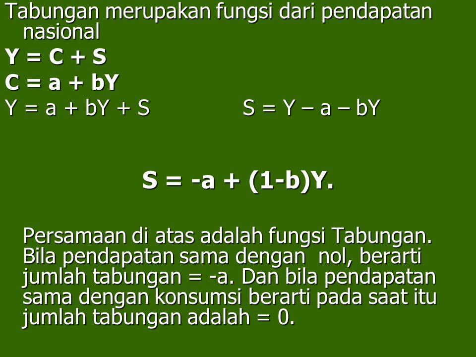 Tabungan merupakan fungsi dari pendapatan nasional Y = C + S C = a + bY Y = a + bY + S S = Y – a – bY S = -a + (1-b)Y.