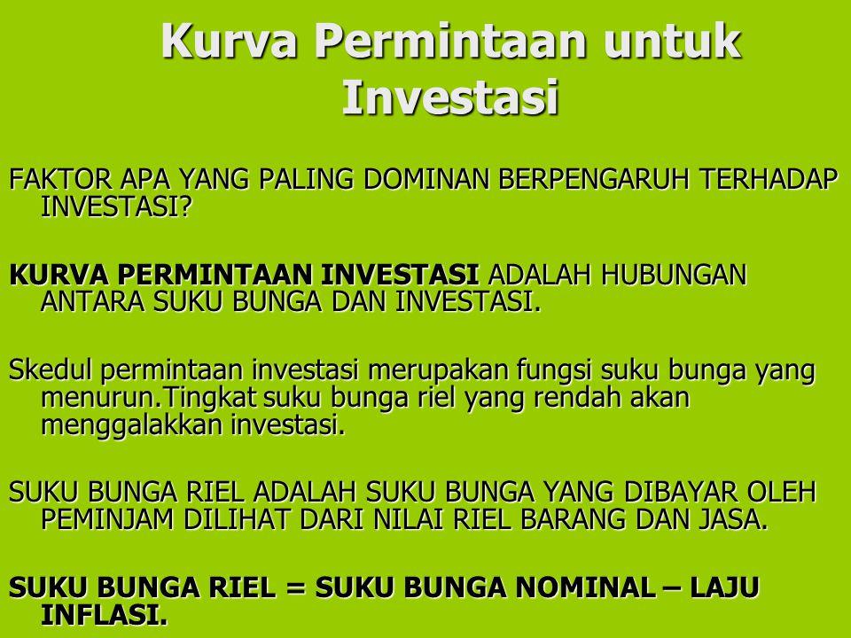 Kurva Permintaan untuk Investasi FAKTOR APA YANG PALING DOMINAN BERPENGARUH TERHADAP INVESTASI? KURVA PERMINTAAN INVESTASI ADALAH HUBUNGAN ANTARA SUKU
