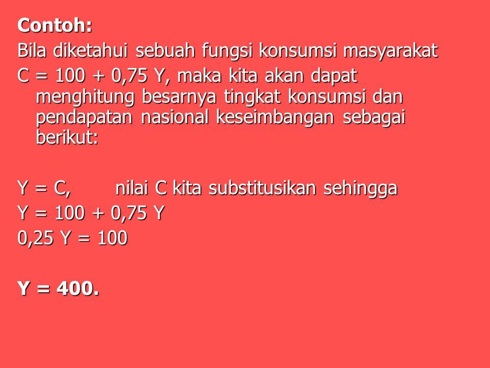 Contoh: Bila diketahui sebuah fungsi konsumsi masyarakat C = 100 + 0,75 Y, maka kita akan dapat menghitung besarnya tingkat konsumsi dan pendapatan nasional keseimbangan sebagai berikut: Y = C, nilai C kita substitusikan sehingga Y = 100 + 0,75 Y 0,25 Y = 100 Y = 400.