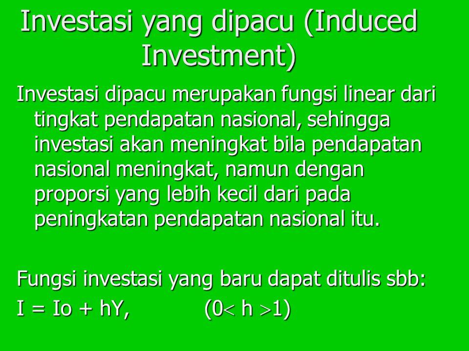 Investasi yang dipacu (Induced Investment) Investasi dipacu merupakan fungsi linear dari tingkat pendapatan nasional, sehingga investasi akan meningkat bila pendapatan nasional meningkat, namun dengan proporsi yang lebih kecil dari pada peningkatan pendapatan nasional itu.