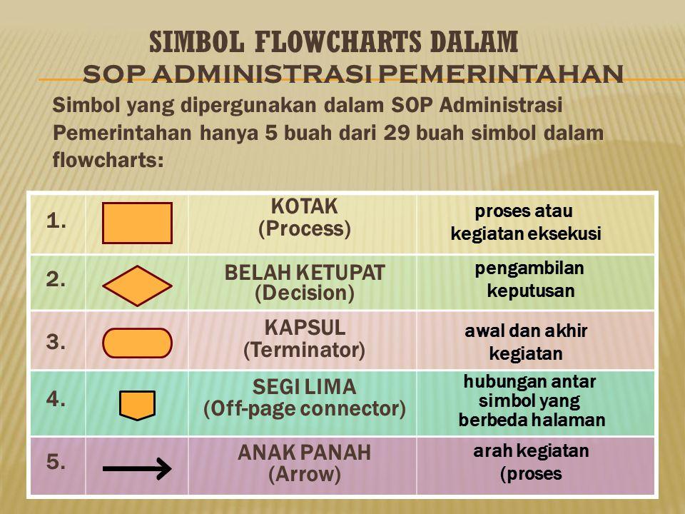 Format yang digunakan dalam SOP-AP adalah dalam bentuk Branching Flowcharts, dengan asumsi bahwa prosedur pelaks. tugas dan fungsi pemerintahan terdir