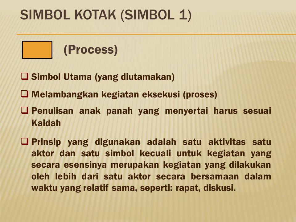 1. 2. 3. 4. 5. KOTAK (Process) BELAH KETUPAT (Decision) KAPSUL (Terminator) SEGI LIMA (Off-page connector) ANAK PANAH (Arrow) Simbol yang dipergunakan