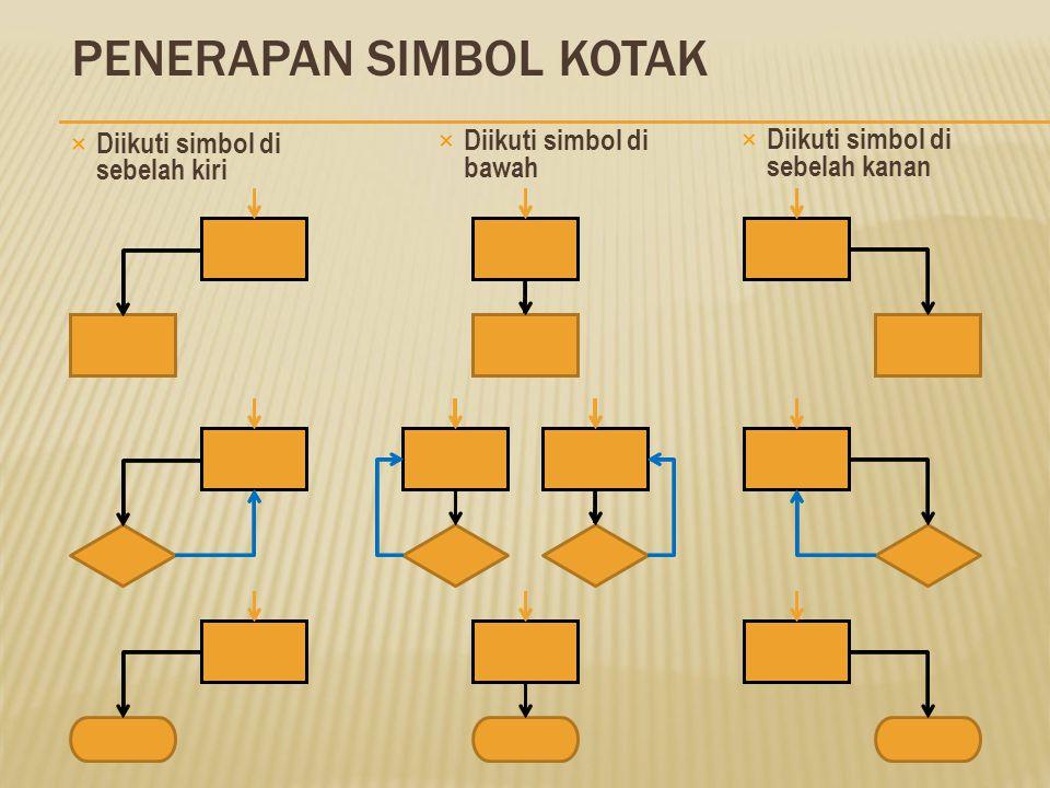 SIMBOL KOTAK (SIMBOL 1) (Process)  Simbol Utama (yang diutamakan)  Melambangkan kegiatan eksekusi (proses)  Penulisan anak panah yang menyertai har