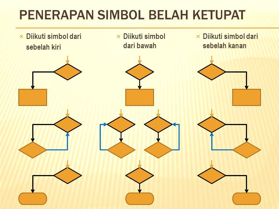 SIMBOL BELAH KETUPAT (SIMBOL 2) (Decision)  Simbol Kedua;  Melambangkan kegiatan pengambilan keputusan (adanya alternatif: ya-tidak, lengkap-tidak,