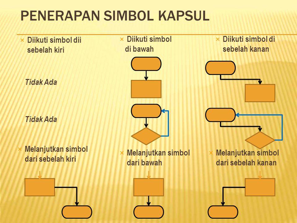 SIMBOL KAPSUL (SIMBOL 3) (Terminator)  Simbol Ketiga (awal - akhir);  Melambangkan mulainya kegiatan (pemicu/start) dan akhir kegiatan (penutup/fini