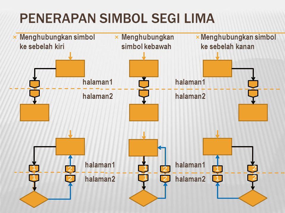 SIMBOL SEGI LIMA (SIMBOL 4) (Off-page connector) ×Simbol Keempat (penghubung); ×Melambangkan penghubungflowcharts yang terputus karena ganti halaman;