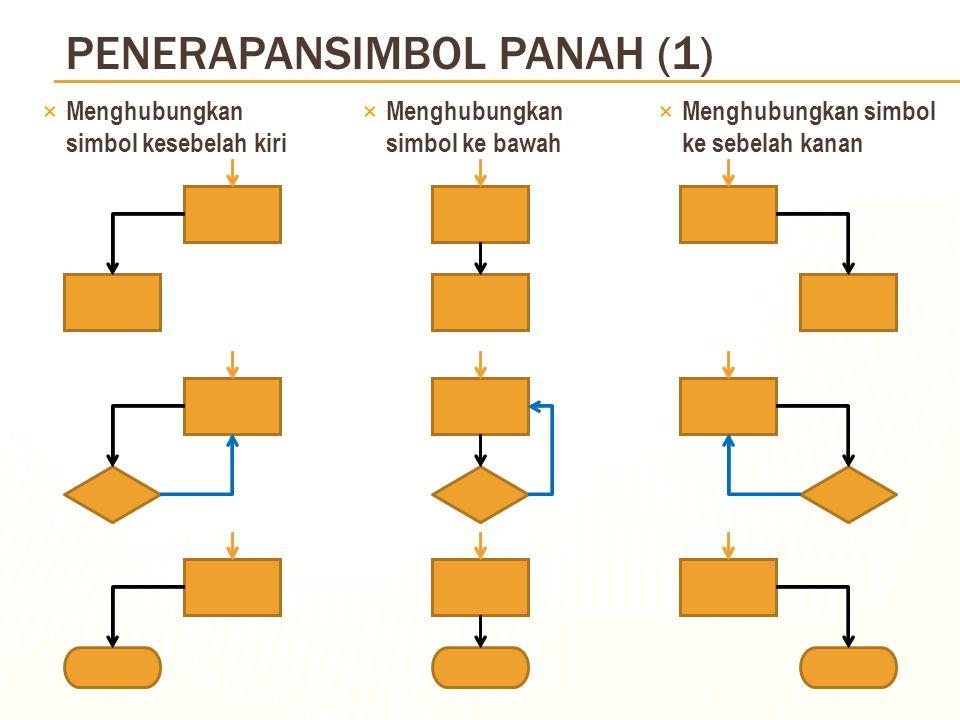 SIMBOL ANAKPANAH (SIMBOL 5) (Arrow) ×Simbol Kelima (Arah Proses); ×Melambangkan arah proses kegiatan dari satu simbol ke simbolselanjutnya; ×Penulisan