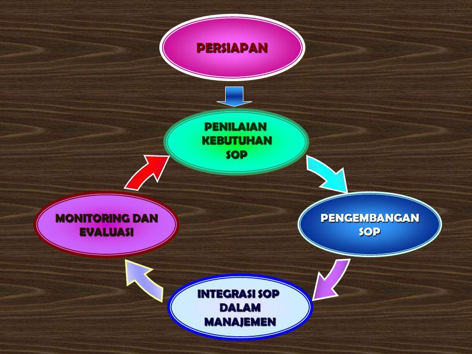 PERLU DIPERHATIKAN : a.segi tujuan, fasilitas, peralatan, material, biaya dan waktu serta macam dan sifat kegiatan ; b.tugas pokok dan skema organisas