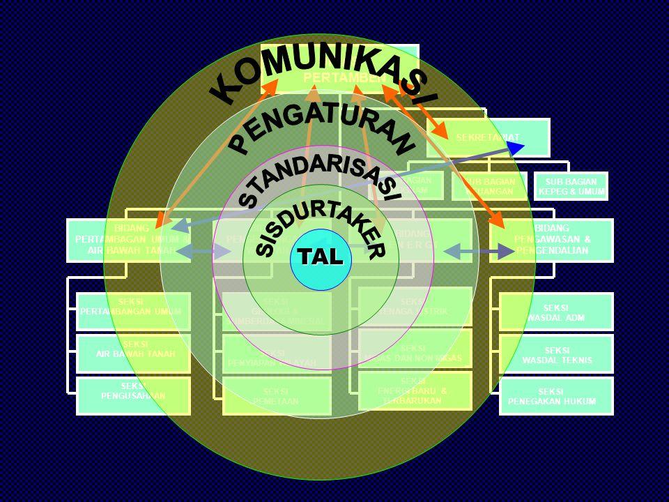 Terminator Mulai Selesai Persiapan Proses Proses pendokumentasian Pengambilan Keputusan Proses Serentak Konektor perpindahan aktivitas dalam satu halaman TY T Y Konektor perpindahan aktivitas ke halaman berikutnya Simbol-simbol flowchart
