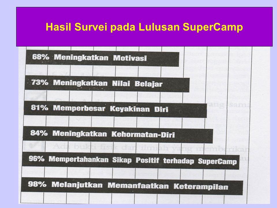 Hasil Survei pada Lulusan SuperCamp