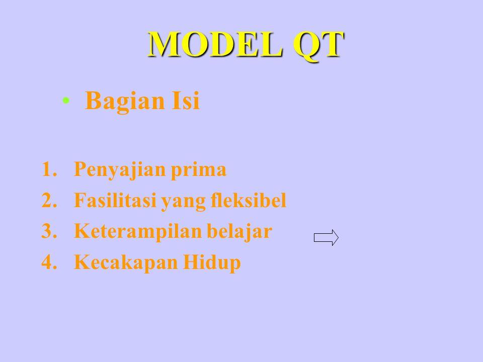 MODEL QT 1.Penyajian prima 2.Fasilitasi yang fleksibel 3.Keterampilan belajar 4.Kecakapan Hidup Bagian Isi