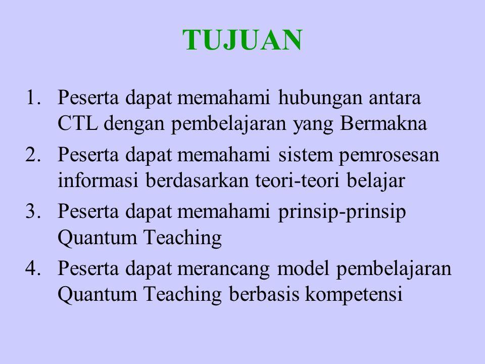 TUJUAN 1.Peserta dapat memahami hubungan antara CTL dengan pembelajaran yang Bermakna 2.Peserta dapat memahami sistem pemrosesan informasi berdasarkan