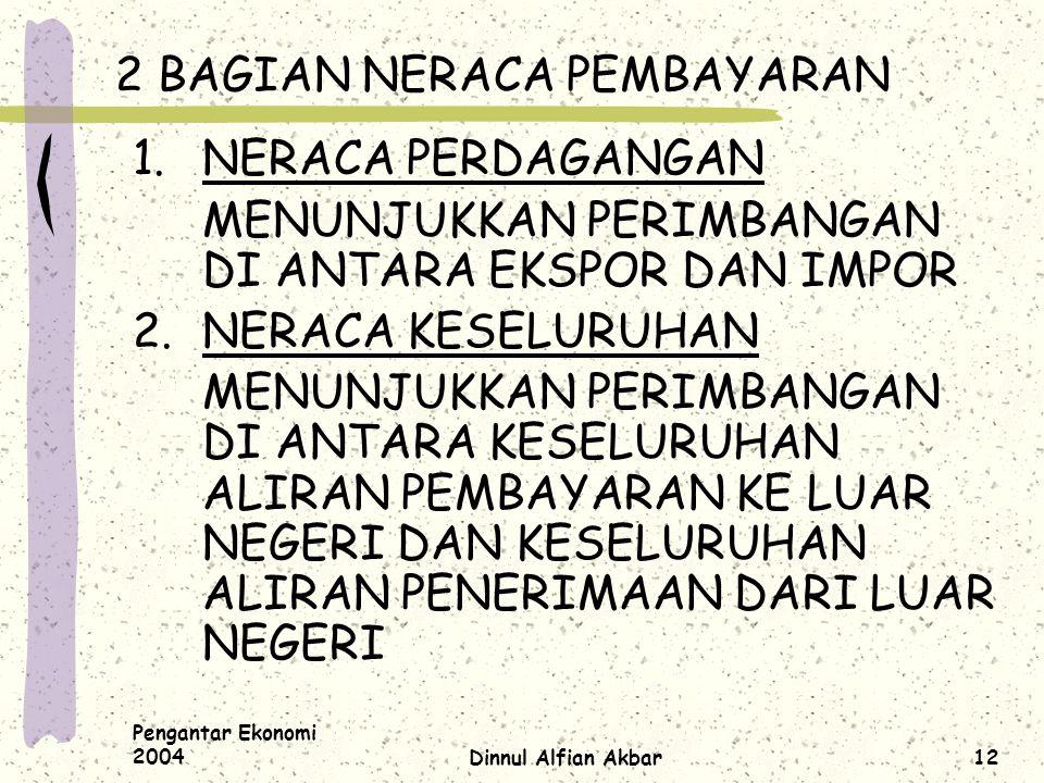 Pengantar Ekonomi 2004Dinnul Alfian Akbar12 2 BAGIAN NERACA PEMBAYARAN 1.NERACA PERDAGANGAN MENUNJUKKAN PERIMBANGAN DI ANTARA EKSPOR DAN IMPOR 2.NERAC