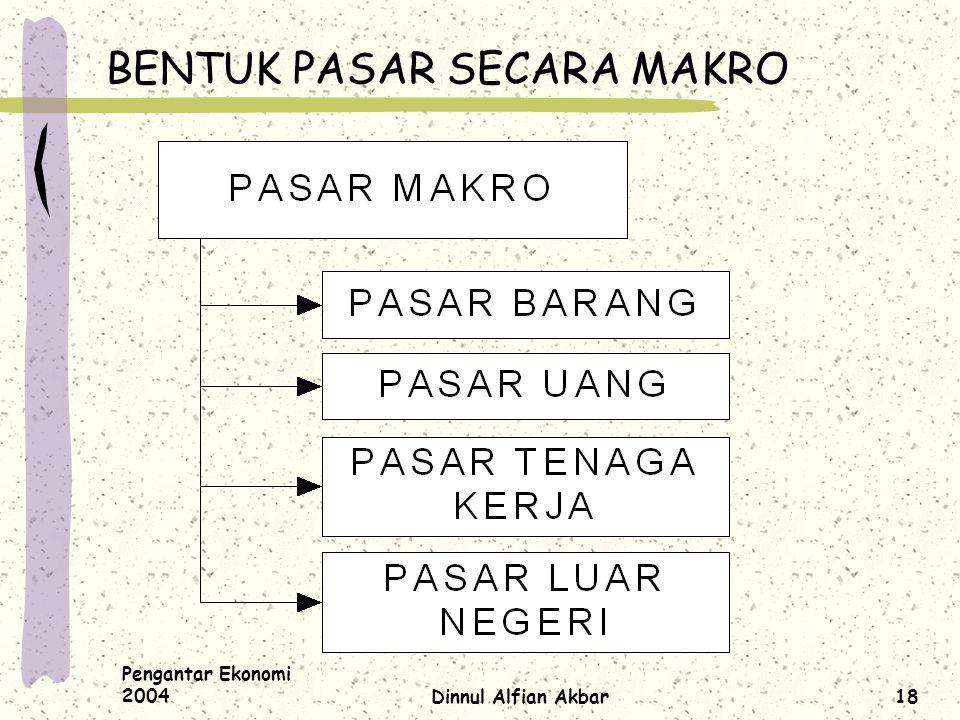 Pengantar Ekonomi 2004Dinnul Alfian Akbar18 BENTUK PASAR SECARA MAKRO