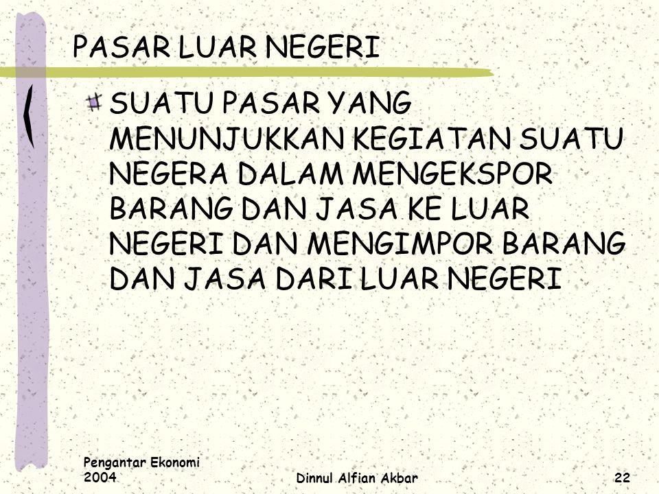 Pengantar Ekonomi 2004Dinnul Alfian Akbar22 PASAR LUAR NEGERI SUATU PASAR YANG MENUNJUKKAN KEGIATAN SUATU NEGERA DALAM MENGEKSPOR BARANG DAN JASA KE L