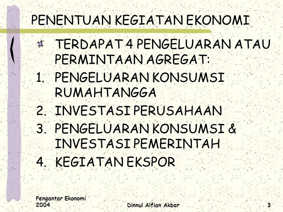 Pengantar Ekonomi 2004Dinnul Alfian Akbar14 TUJUAN EKONOMI MAKRO 1.MENSTABILKAN KEGIATAN EKONOMI 2.MENCAPAI TINGKAT PENGGUNAAN TENAGA KERJA PENUH TANPA INFLASI 3.MENCIPTAKAN PERTUMBUHAN EKONOMI YANG KUAT 4.MENGHINDARI MASALAH INFLASI
