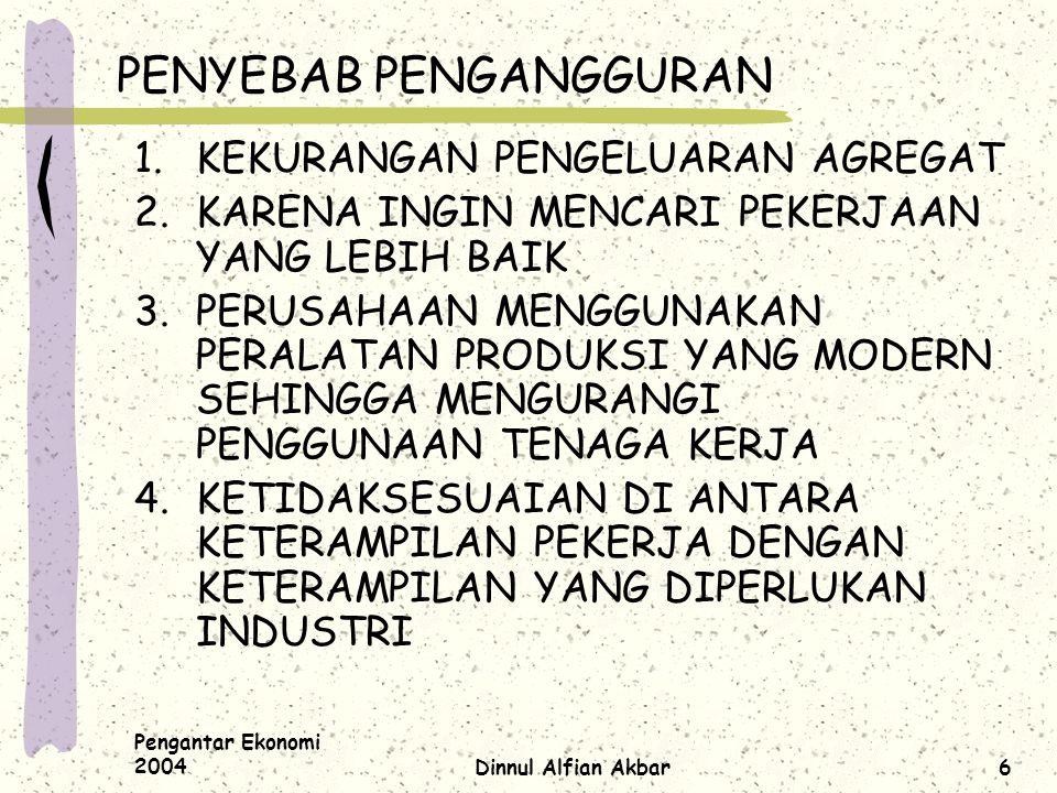 Pengantar Ekonomi 2004Dinnul Alfian Akbar6 PENYEBAB PENGANGGURAN 1.KEKURANGAN PENGELUARAN AGREGAT 2.KARENA INGIN MENCARI PEKERJAAN YANG LEBIH BAIK 3.P
