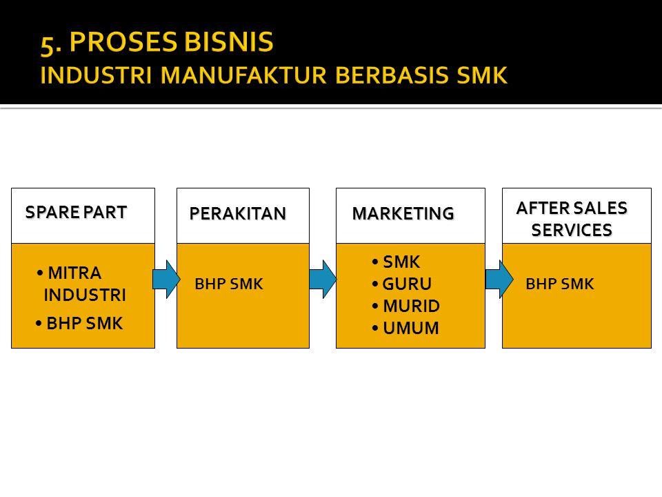 BHP SMK MITRA INDUSTRI MARKETINGPERAKITAN SPARE PART BHP SMK AFTER SALES SERVICES BHP SMK SMK GURU MURID UMUM