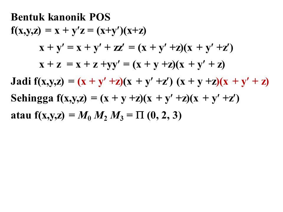 Bentuk kanonik POS f(x,y,z) = x + yz = (x+y)(x+z) x + y = x + y + zz = (x + y +z)(x + y +z) x + z = x + z +yy = (x + y +z)(x + y + z) Jadi f(x,y,z) =