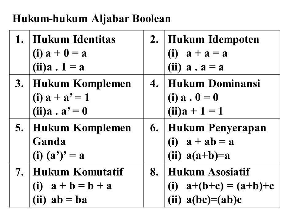 Hukum-hukum Aljabar Boolean 1.Hukum Identitas (i)a + 0 = a (ii)a. 1 = a 2.Hukum Idempoten (i)a + a = a (ii)a. a = a 3.Hukum Komplemen (i)a + a' = 1 (i