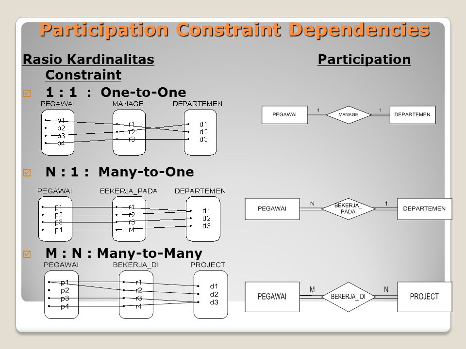 Participation Constraint Dependencies Rasio Kardinalitas Participation Constraint  1 : 1 : One-to-One  N : 1 : Many-to-One  M : N : Many-to-Many