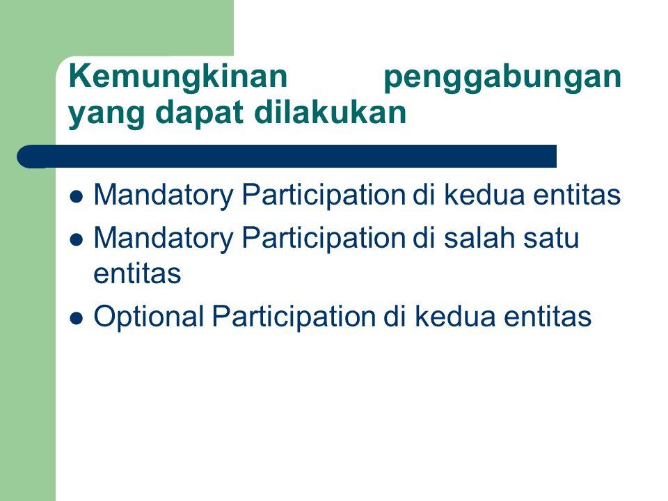 Mandatory Participation di kedua entitas E1 R E2 (1,1) e11e12 e21e22 e2n e1nr1 r n r2 Gabungkan kedua entitas menjadi 1 relasi