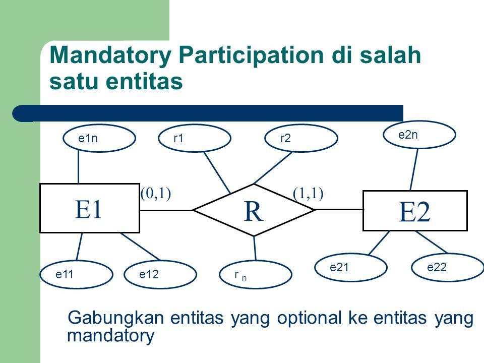 Mandatory Participation di salah satu entitas E1 R E2 (0,1)(1,1) e11e12 e21e22 e2n e1nr1 r n r2 Gabungkan entitas yang optional ke entitas yang mandatory