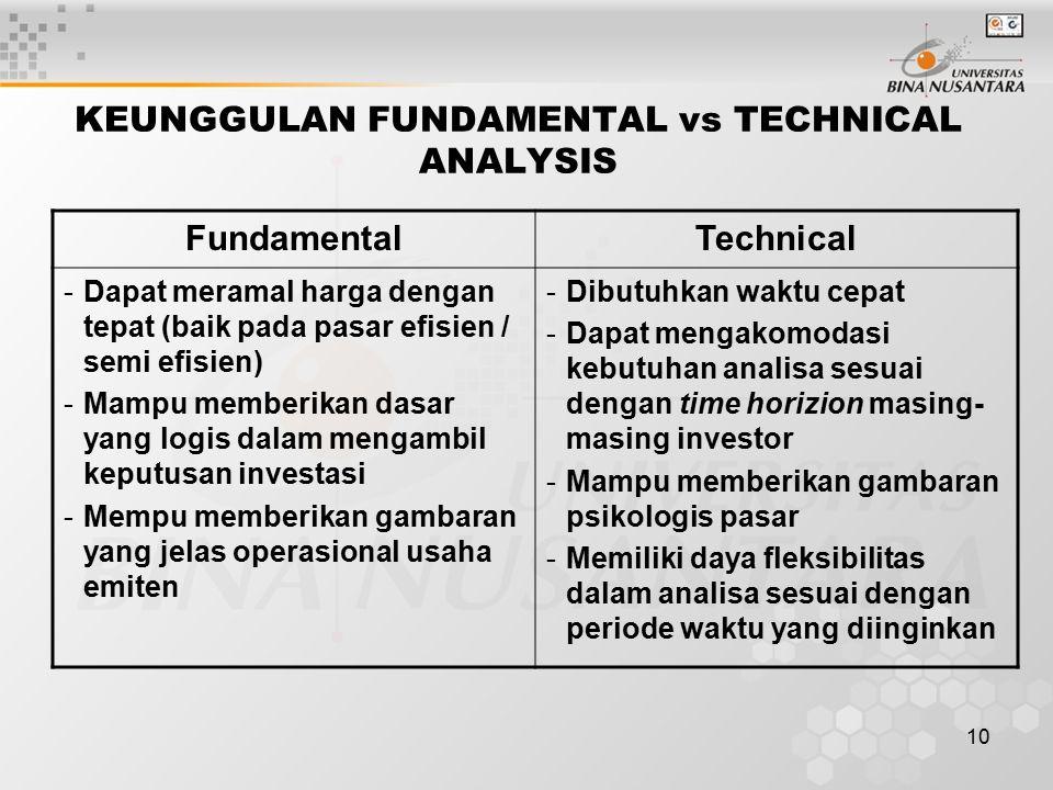10 KEUNGGULAN FUNDAMENTAL vs TECHNICAL ANALYSIS FundamentalTechnical -Dapat meramal harga dengan tepat (baik pada pasar efisien / semi efisien) -Mampu