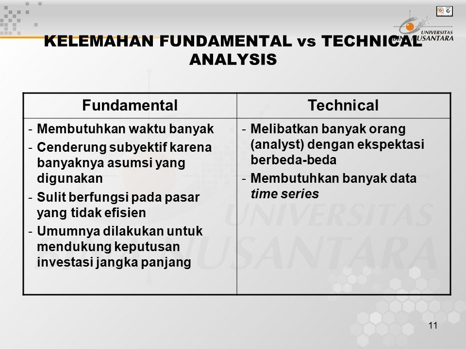 11 KELEMAHAN FUNDAMENTAL vs TECHNICAL ANALYSIS FundamentalTechnical -Membutuhkan waktu banyak -Cenderung subyektif karena banyaknya asumsi yang diguna