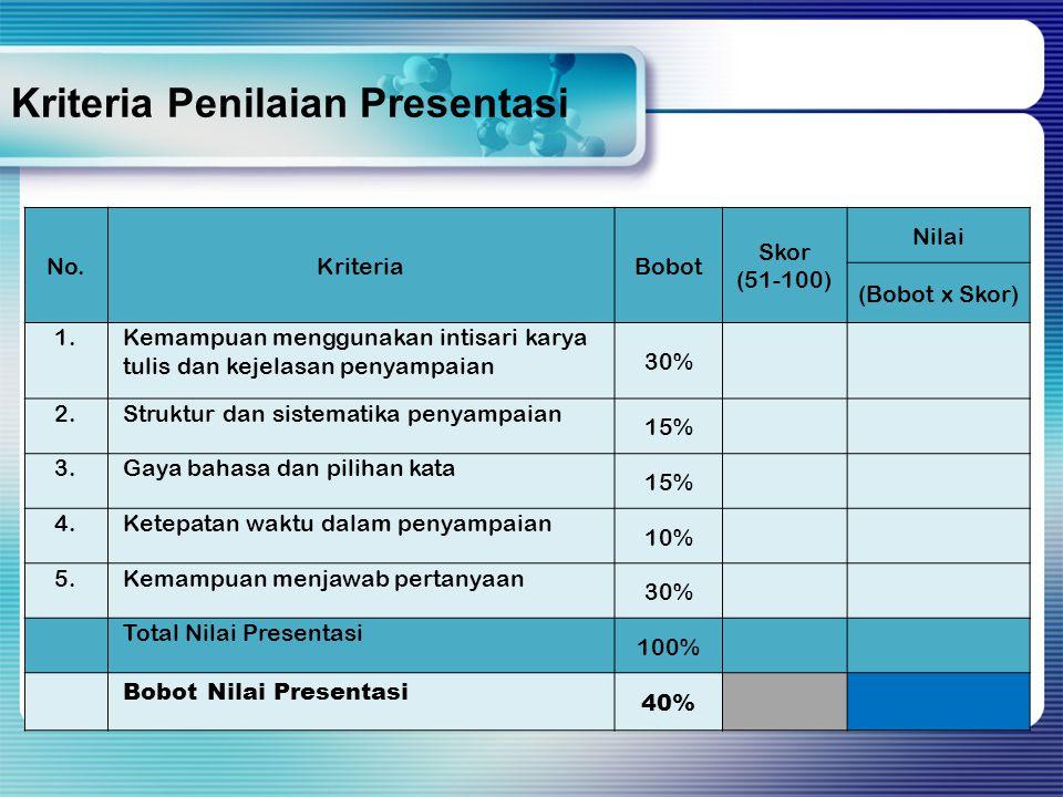 No.KriteriaBobot Skor (51-100) Nilai (Bobot x Skor) 1.Kemampuan menggunakan intisari karya tulis dan kejelasan penyampaian 30% 2.Struktur dan sistematika penyampaian 15% 3.Gaya bahasa dan pilihan kata 15% 4.Ketepatan waktu dalam penyampaian 10% 5.Kemampuan menjawab pertanyaan 30% Total Nilai Presentasi 100% Bobot Nilai Presentasi 40% Kriteria Penilaian Presentasi