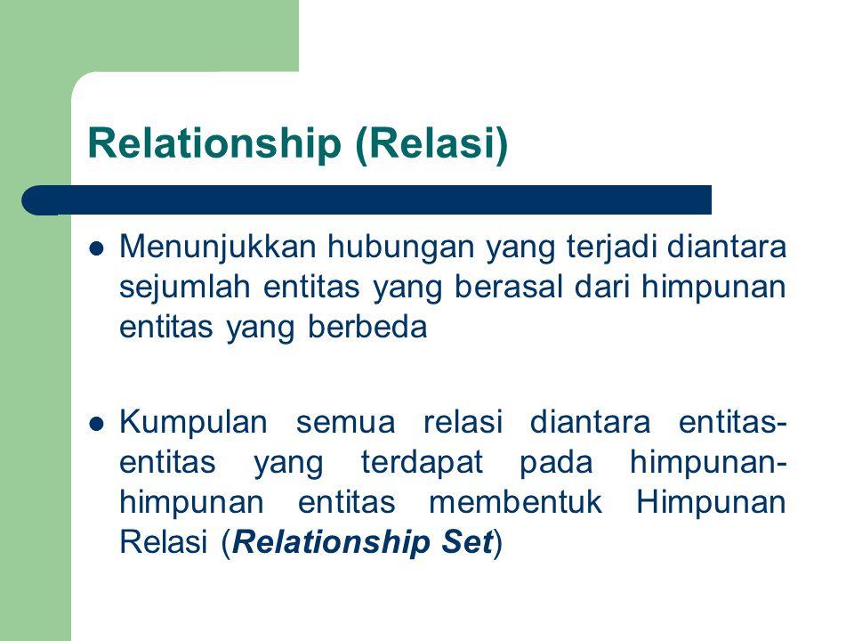 Relationship (Relasi) Menunjukkan hubungan yang terjadi diantara sejumlah entitas yang berasal dari himpunan entitas yang berbeda Kumpulan semua relasi diantara entitas- entitas yang terdapat pada himpunan- himpunan entitas membentuk Himpunan Relasi (Relationship Set)