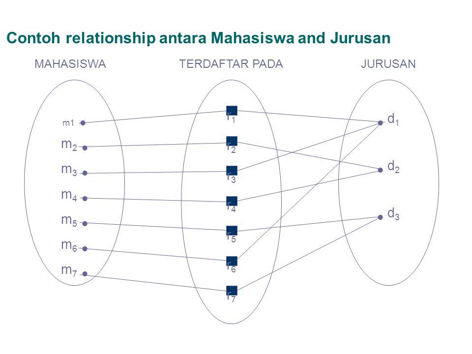 Contoh relationship antara Mahasiswa and Jurusan m1 m 2 m 3 m 4 m 5 m 6 m 7 MAHASISWA r1r2r3r4r5r6r7r1r2r3r4r5r6r7 TERDAFTAR PADA d 1 d 2 d 3 JURUSAN