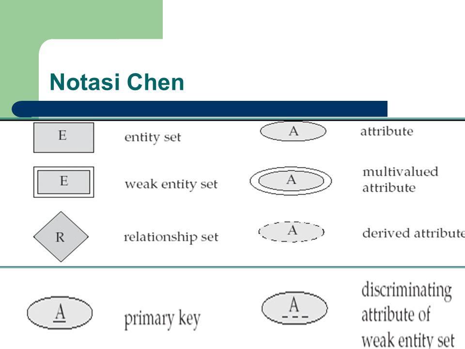 Notasi Chen