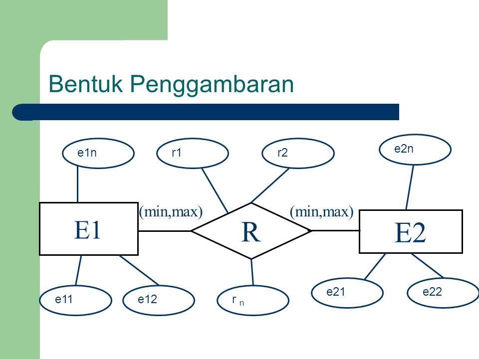 Bentuk Penggambaran E1 R E2 (min,max) e11e12 e21e22 e2n e1nr1r1 r n r2